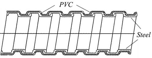 PVC Coated Flexible Metal Conduit Structure