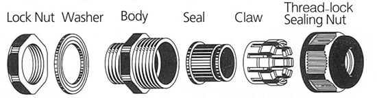 Nylon Cable Glands Structure